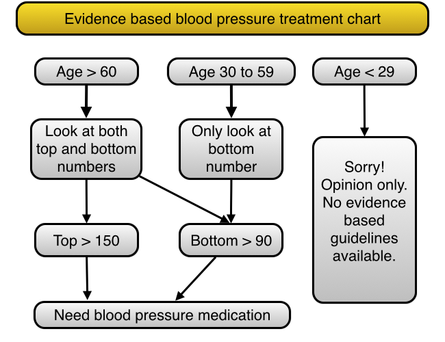 The Simplest Blood Pressure Chart That Shows The Actual Evidence