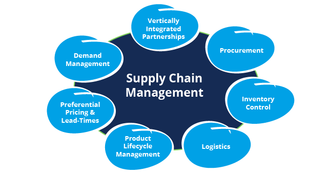 Our Supply Chain Services Are Designed To Enhance Functionality Optimize Business P Supply Chain Management Global Supply Chain Management Chain Management