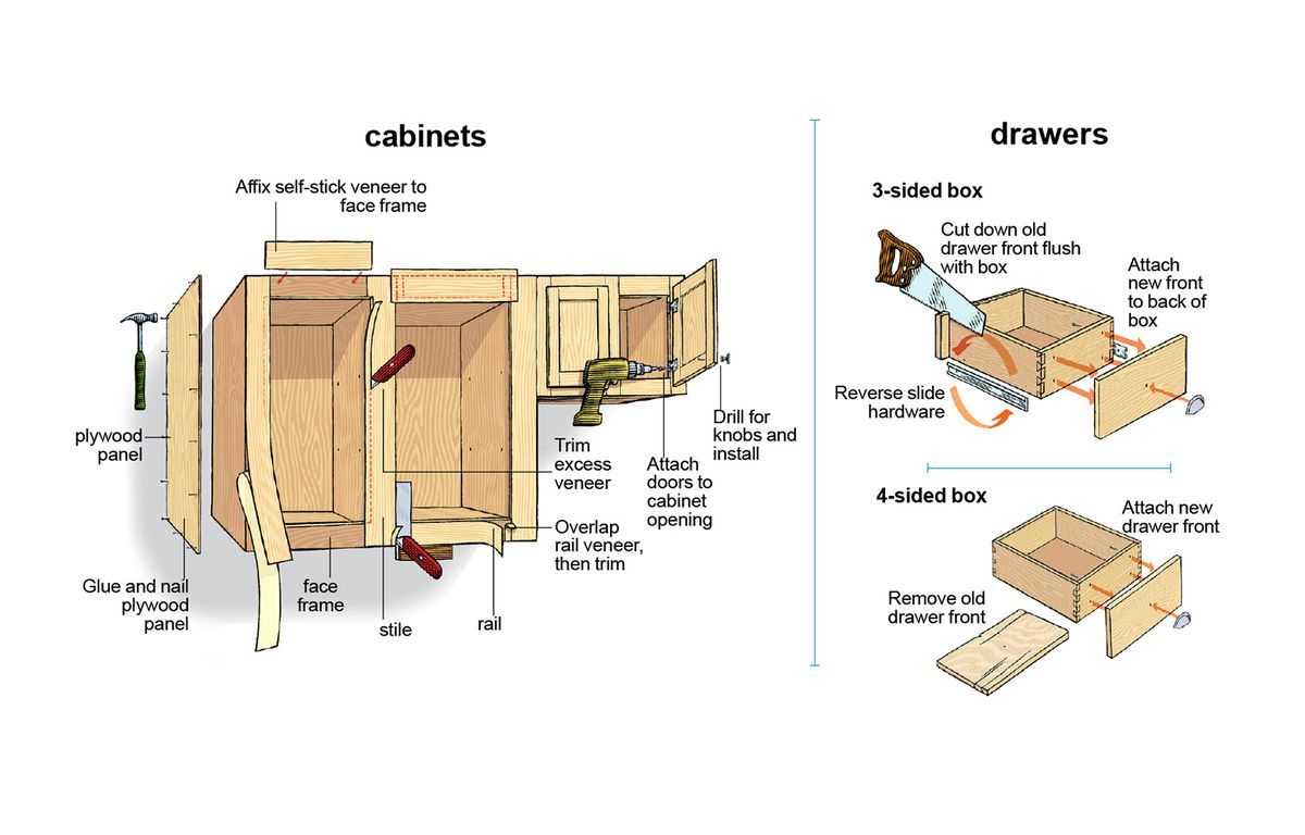 How To Reface Kitchen Cabinets This Old House In 2020 Refacing Kitchen Cabinets Reface Kitchen Cabinets