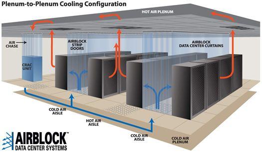 Data Center Curtain Various Configurations Datacentre Cooling Datas