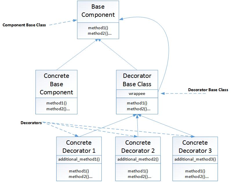 Builder Design Pattern In C Pattern Design Coding Pattern