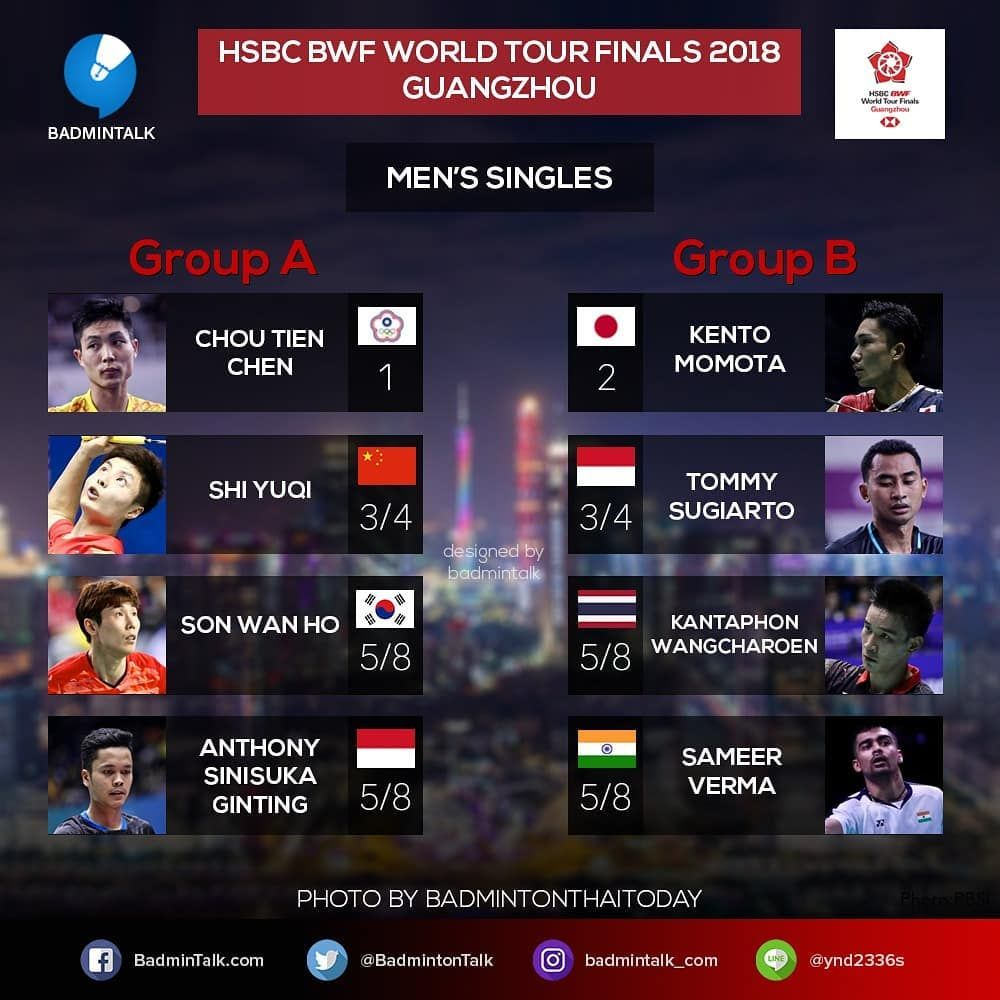 Badminton Talk Di Instagram Breaking News Bwf World Tour Final 2018 Draw Is Out Men S Singles Group Stage Draw Group A 1 Chou T Singles Groups Tours Finals
