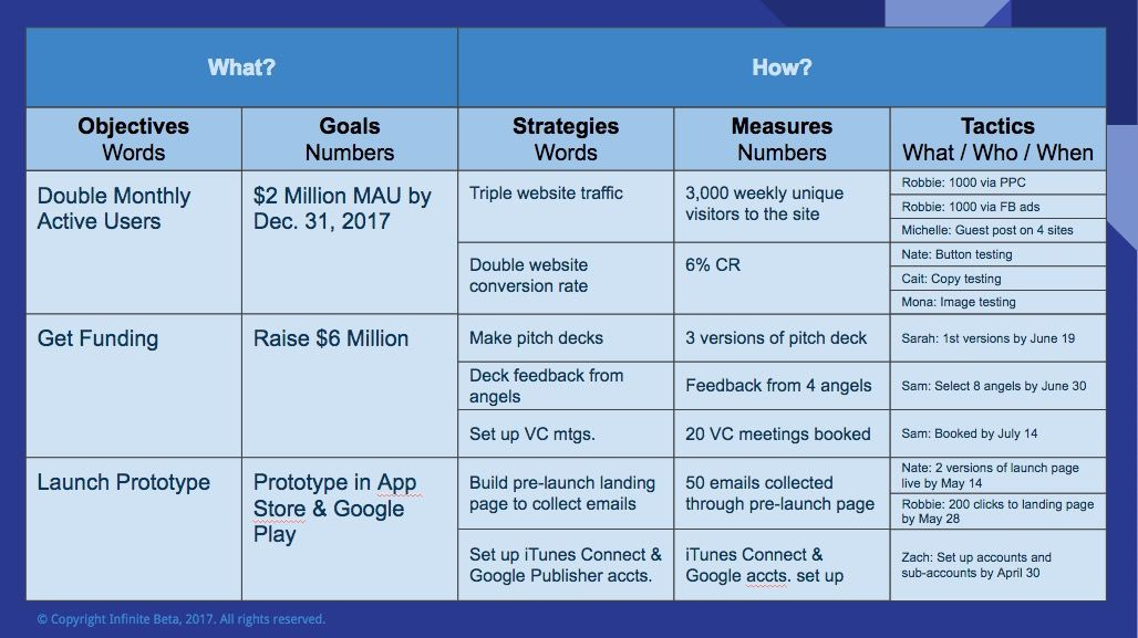 Startups Should Stop Using Okrs And Shift To Ogsms Project Management Templates Performance Measurement Coaching Quotes Leadership