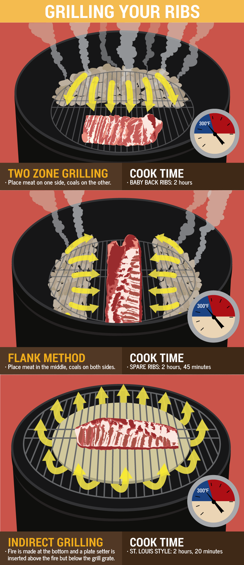 Learn How To Grill The Perfect Ribs Ribs On Grill Smoked Food Recipes Barbecue Ribs