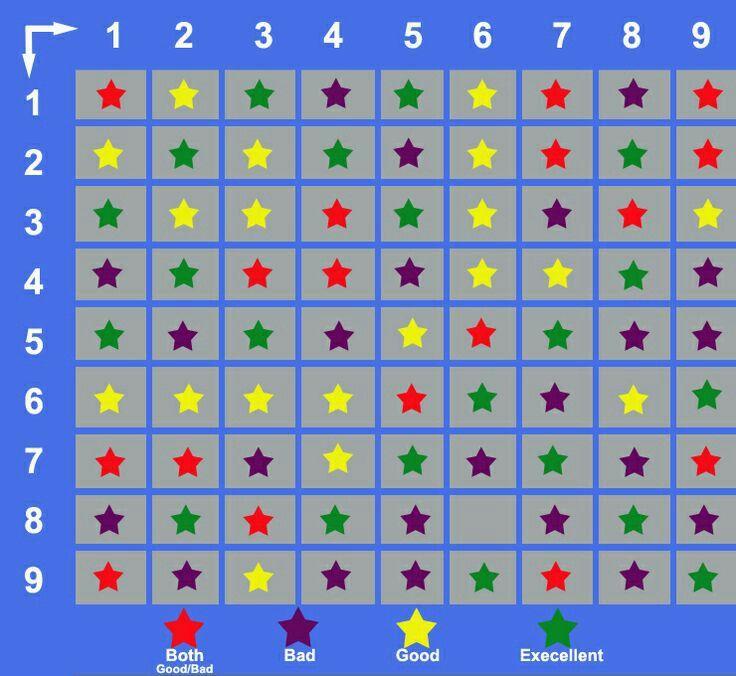 Numerology Compatibility Table Numerology Numerology Numerology
