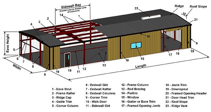 Metal Buildings 101 The Basics Of Metal Building Systems Construction Metal Buildings Building Systems Building A Shed