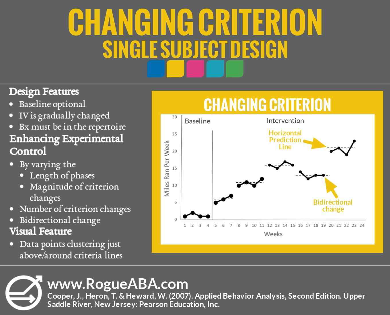 Changing Criterion Design In Aba Exam Prep Bcba Applied Behavior Analysis