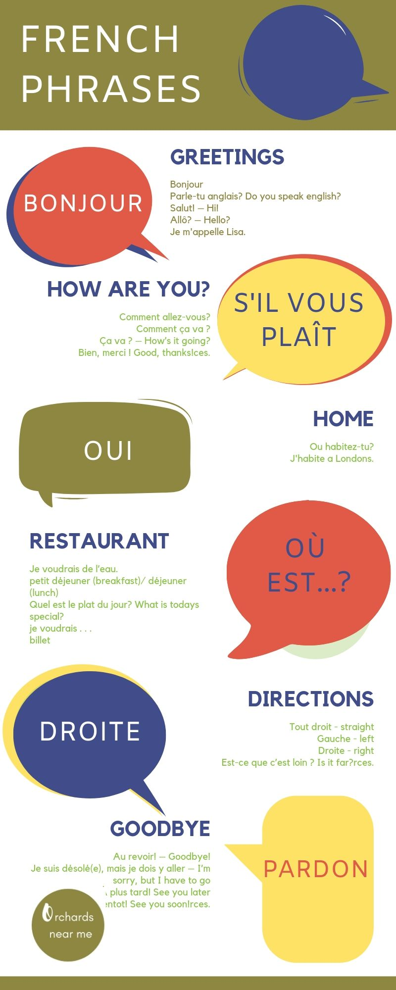 Useful French Phrases Portuguese Phrases Useful French Phrases French Phrases