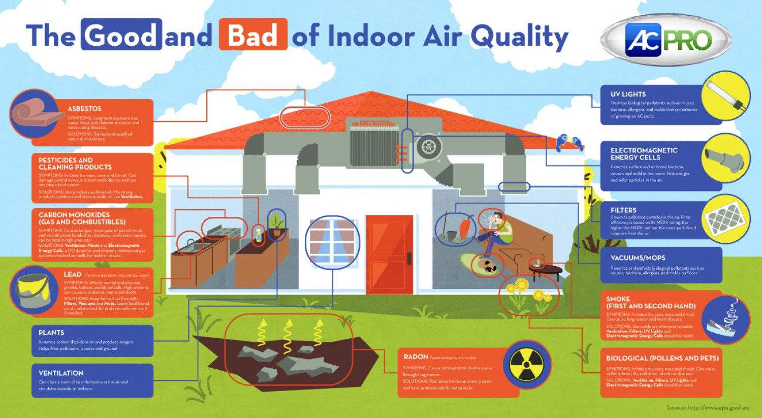 Indoor air quality dramatically influences your