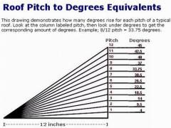How To Figure Out A Roof Pitch For Your House Pitched Roof Cool Roof Roof