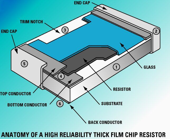 Anatomy of a High-Reliability Chip Resistor | Electronics Knowledge ...