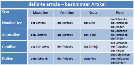 German articles and adjective endings   German Articles Table