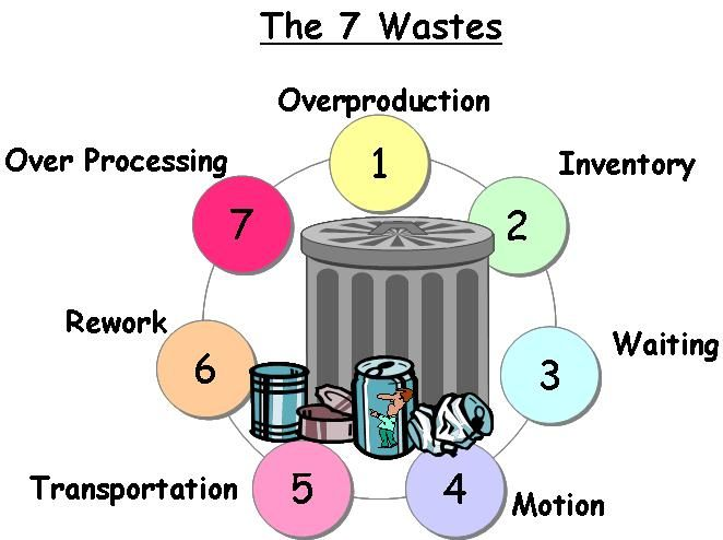 The 7 Wastes Lean Six Sigma Project Management Professional