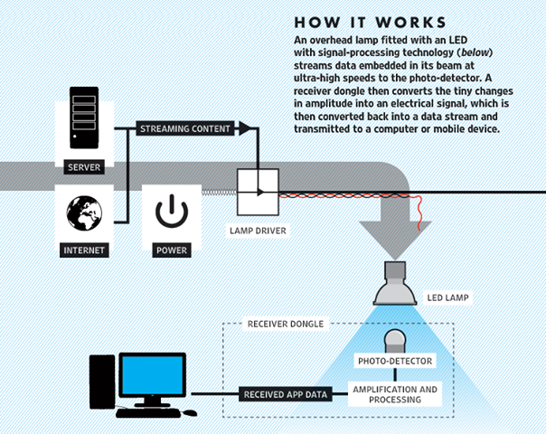 How Li Fi Works Internet Access Through Led Bulb Is Lifi Technology Li Fi Is Typically Implemented Using White Wireless System Wireless Technology Technology