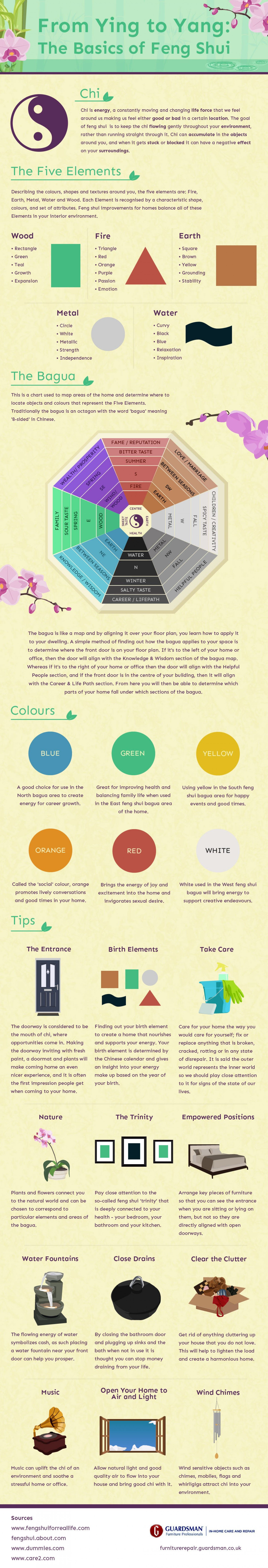 infographic feng shui. From Ying To Yang: The Basics Of Feng Shui Infographic N