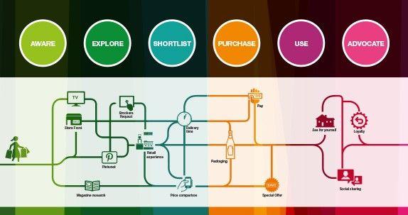 Shopper Journey Map The Market Creative Work Pinterest - Shopper journey map