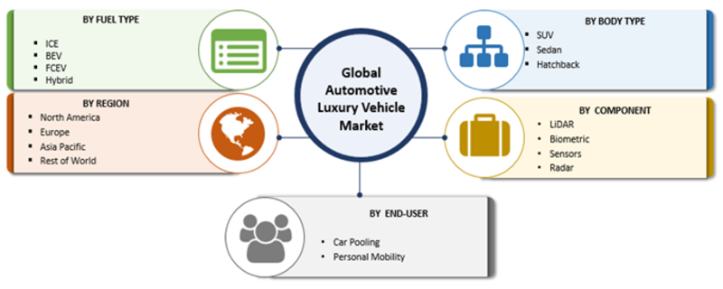 Luxury Car Market 2019 Global Industry Forecast By Share Size Growth Projections Sales Demand Business R With Images Competitive Analysis Business Growth Segmentation
