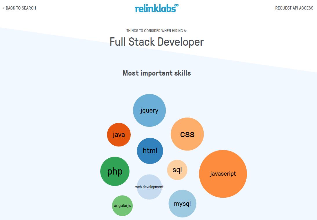 Api Developer Jobs In 2020 Development Full Stack Developer Linkedin Api