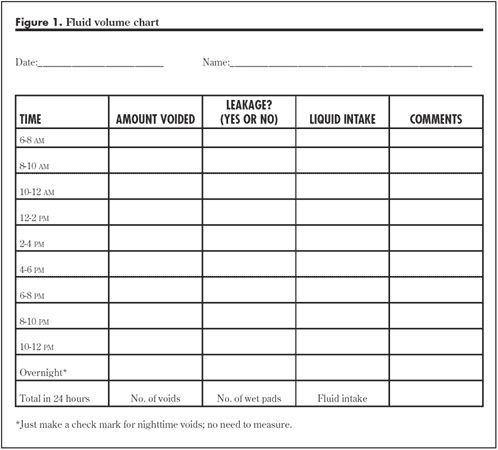 Fluid Volume Chart  Charts