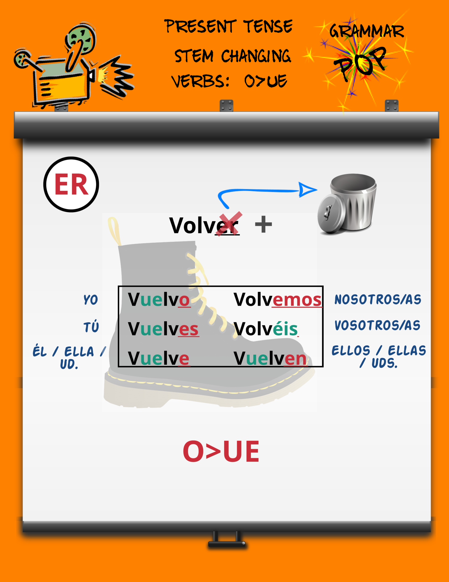 Love These Graphics Charts For Spanish Boot Verbs Read How To Teach The Boot Verbs In Sp Learning Spanish Vocabulary How To Speak Spanish Spanish Lesson Plans [ 1941 x 1500 Pixel ]