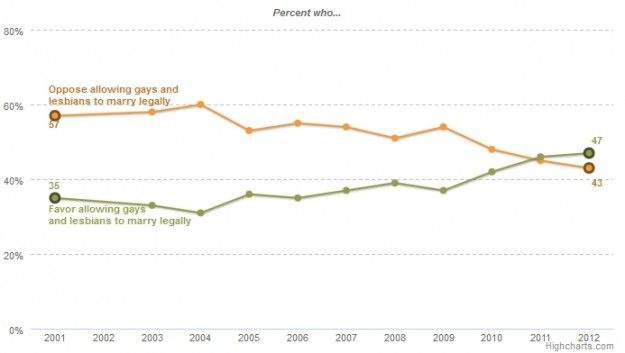 changing attitudes on same sex marriage charts in Oxfordshire