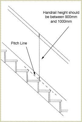 Best How To Install Handrails On A Wall Staircase Handrail 400 x 300