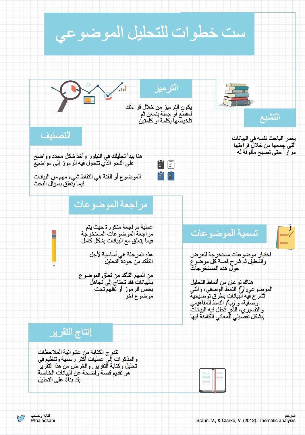 خطوات التحليل الموضوعي Study Skills Preschool Learning Learning