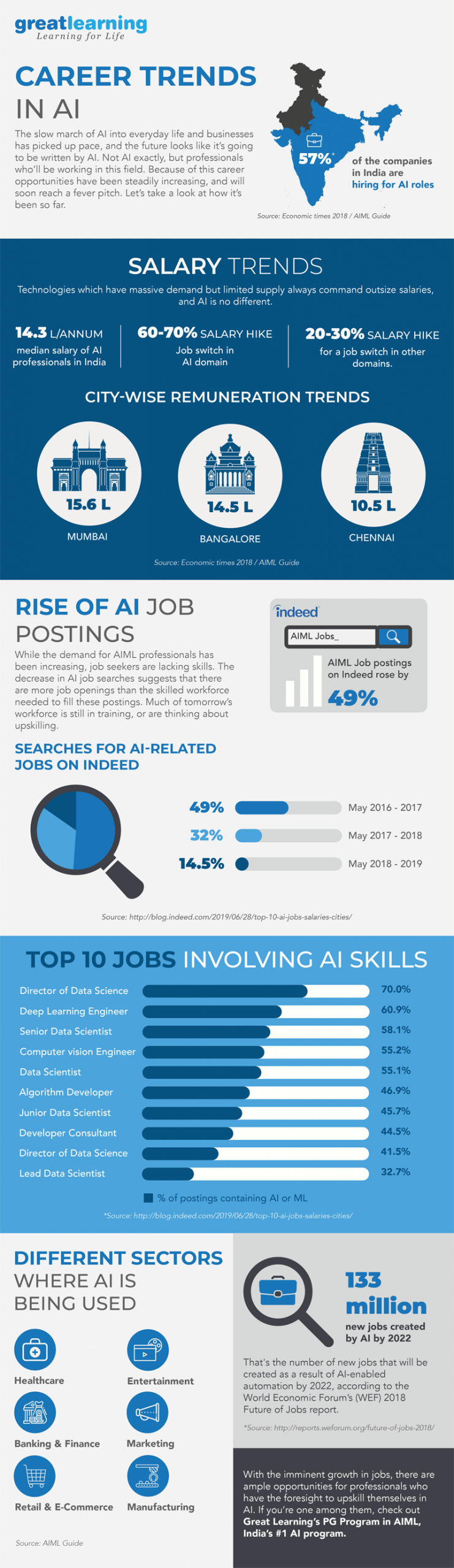 35 Career Jobs Infographics Ideas In 2021 Infographic Job Business Infographic