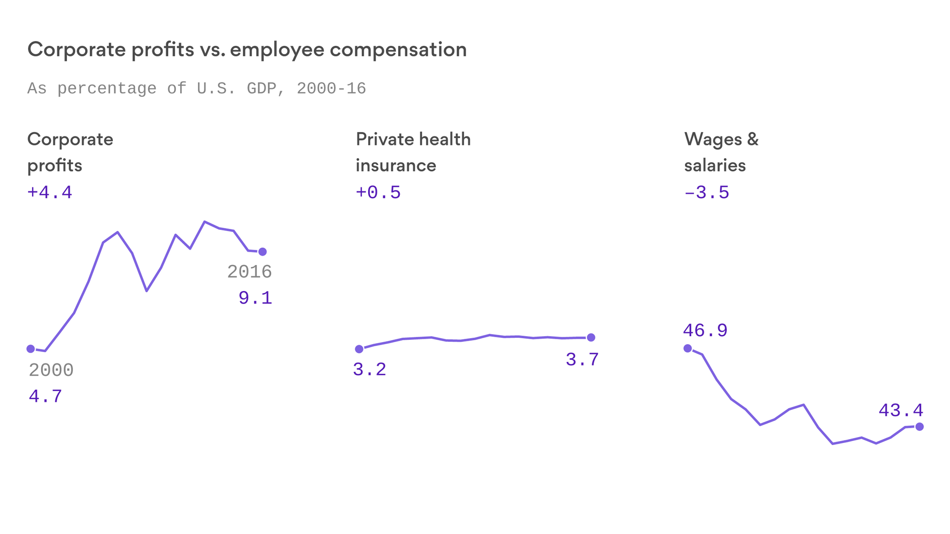 Corporate Profits Have Outpaced Workers Salaries And Health