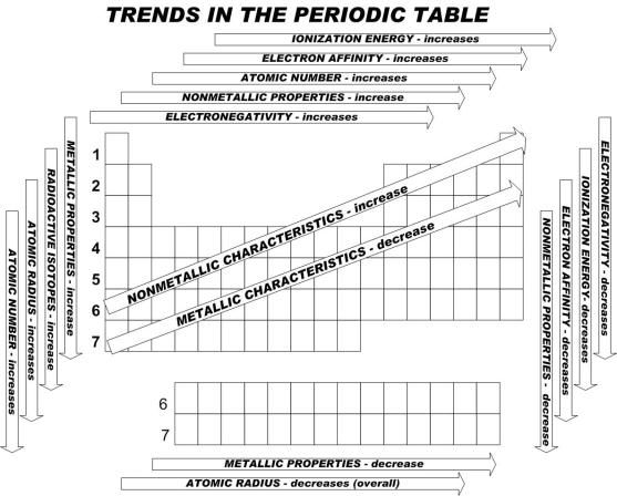 The Periodic Table A Compilation Of Fun Chemistry Classroom Chemistry Help Electron Affinity