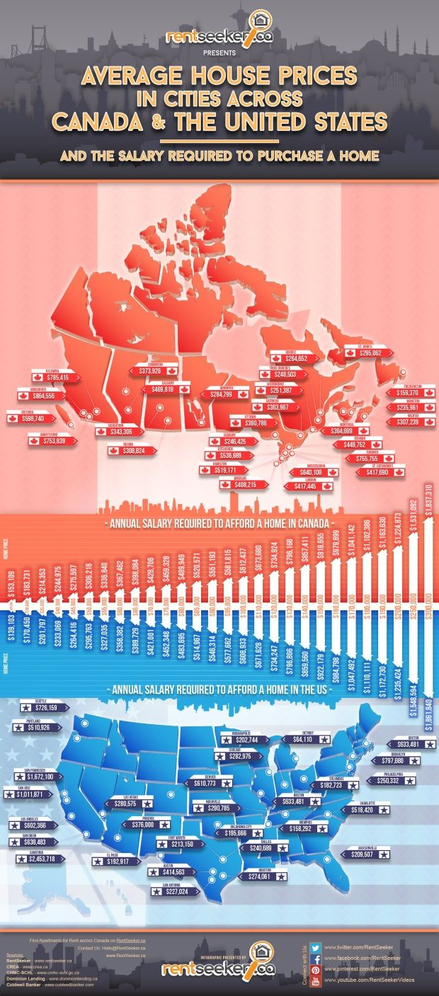 From 86k To 3 3m Comparing Costs Of Housing In Canada And The