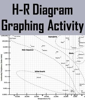 H r diagram hertzsprung russell graphing activity graphing h r diagram hertzsprung russell graphing activity ccuart Images