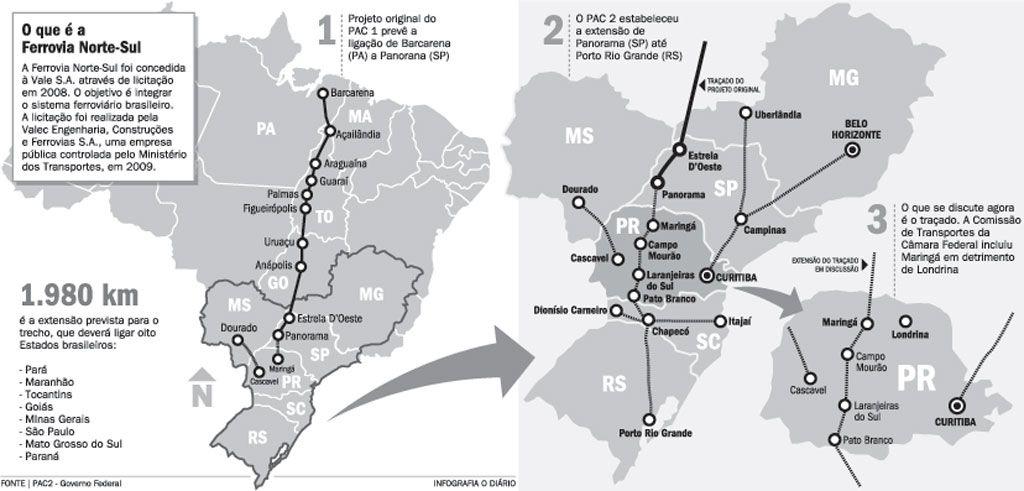 Ferrovia Norte-Sul - Brasil -  As obras da ferrovia iniciaram-se em 1987, durante o governo do presidente Sarney. A ferrovia quando concluida possuira uma extencao de 4.155 km e cortara os estados de Para, Maranhao, Tocantins, Goias, Sao Paulo, Mato Grosso do Sul, Parana, Santa Catarina e Rio Grande do Sul.  - Pesquisa Google