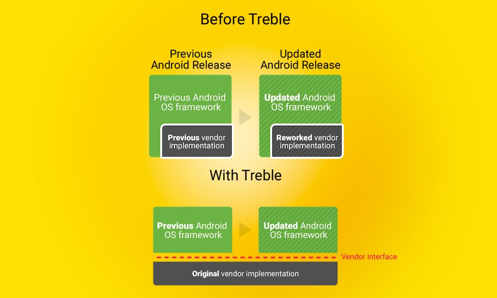 List of Android Phones Updated with Project Treble Support