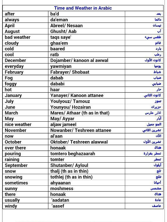 Arabic Learningarabic Howtospeakarabic Arabicphrases Learning Arabic Arabic Language Learn Arabic Language