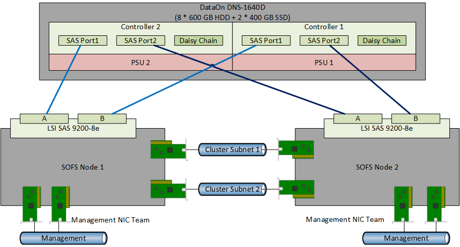 What Is The Requirement Of A Cluster Shared Storage What S Supported In Ws2012 R2 Sas San Iscsi San Fiber Ch Network Infrastructure Storage Spaces Can Run