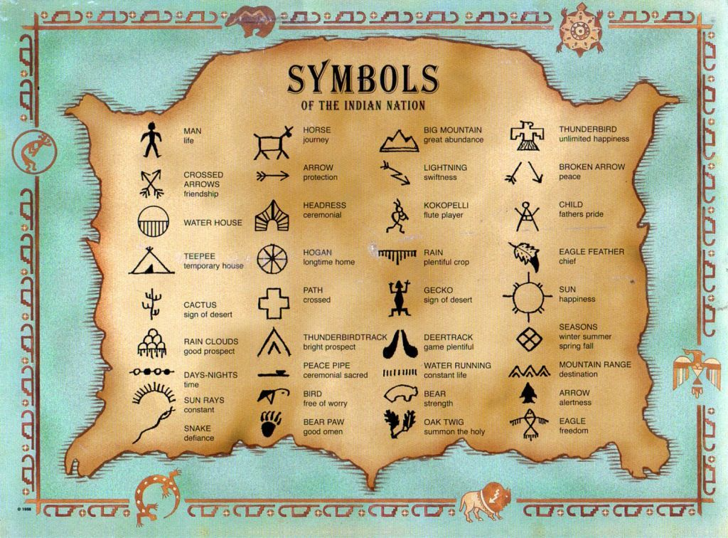 This Poster Of Indian Symbols Would Be Great To Use With A Native
