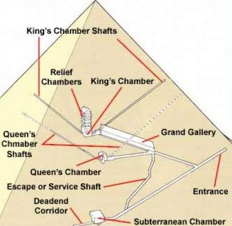 These Are The Chambers And Hallways Inside The Great Pyramid Pyramids Ancient Pyramids Egypt
