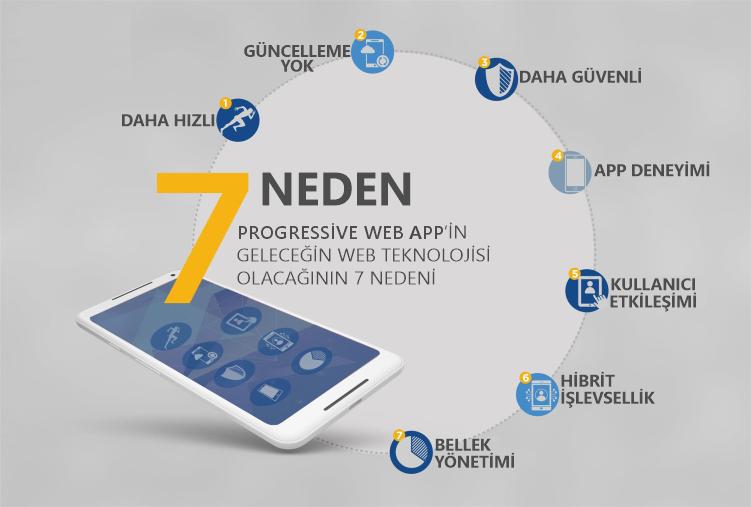 Neden Progressive Web App (PWA), 2020 App, Uygulamalar