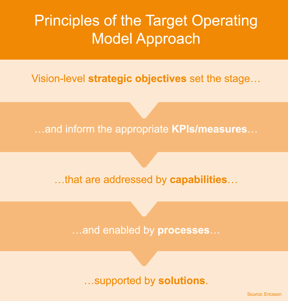 The path to a digital operating model TM Forum Inform