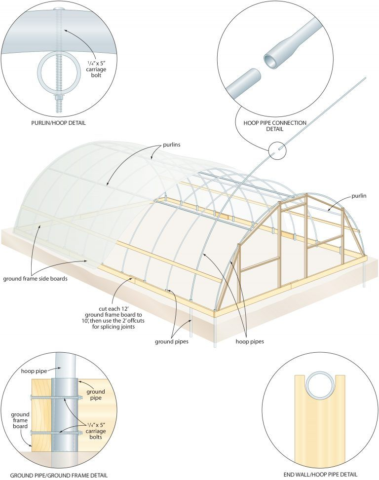 Hoop house plans free the best youll find on the