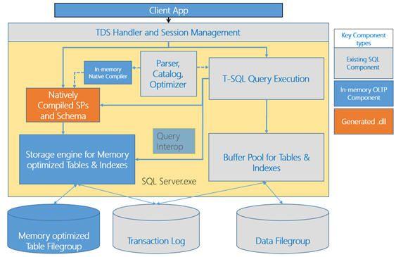 Sql Server 2014 In Memory Oltp Architecture And Data Storage Sql