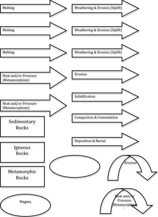 Rock Cycle Worksheet Answers Rock Cycle Coloring Pages in