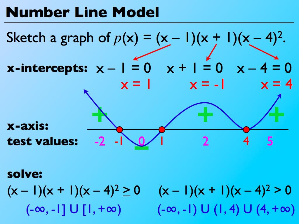 Algebra 2 Polynomials And Factoring
