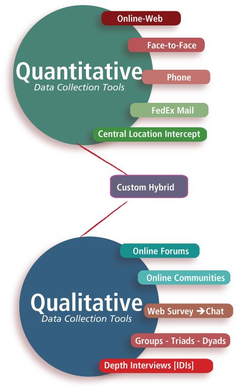 Marketing Research Tools From Experts  Qualitative