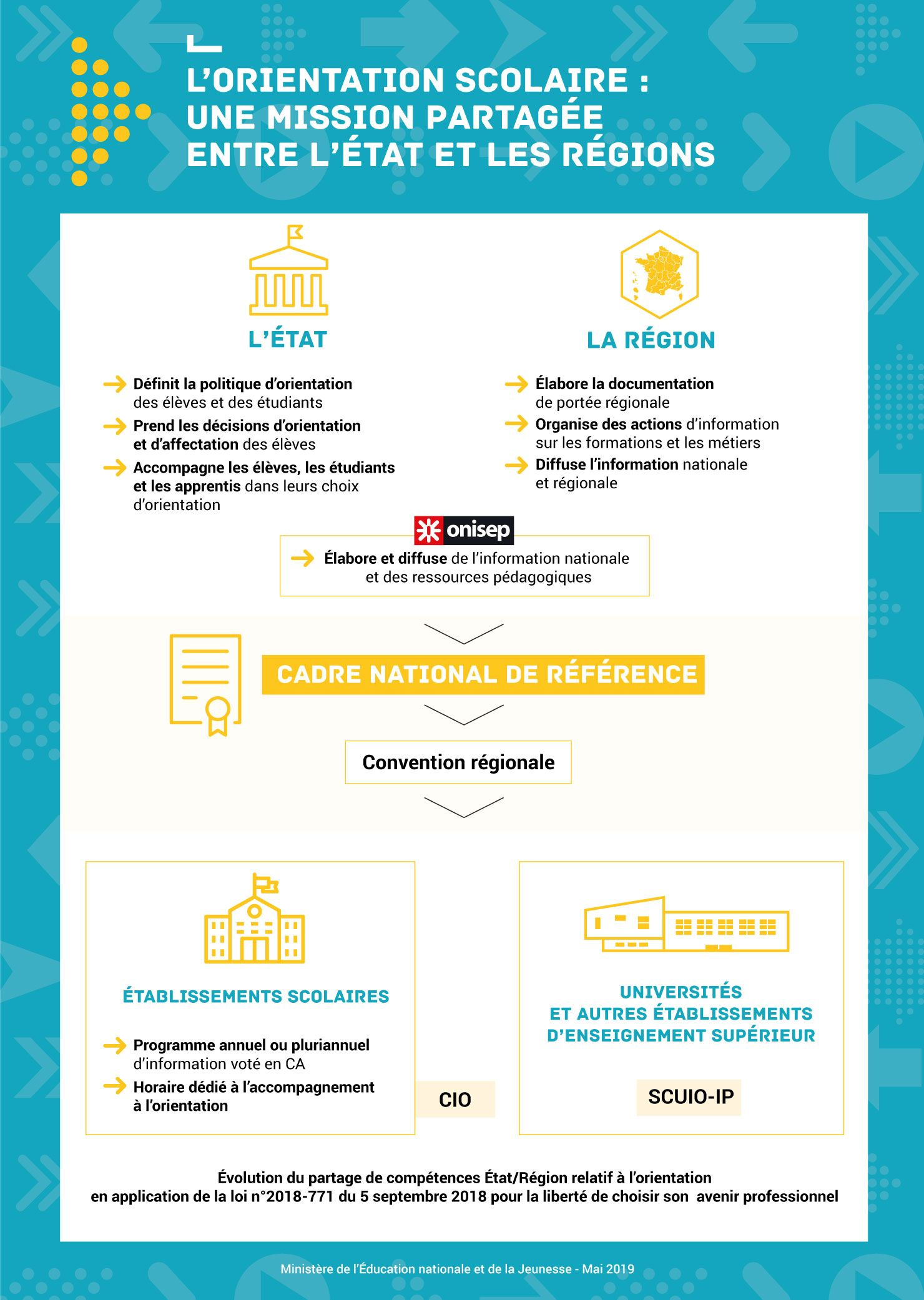 Orientation Scolaire Cadre National De Reference Entre L Etat Et Regions De France Ministere De L Educati Orientation Scolaire Scolaire Education Nationale