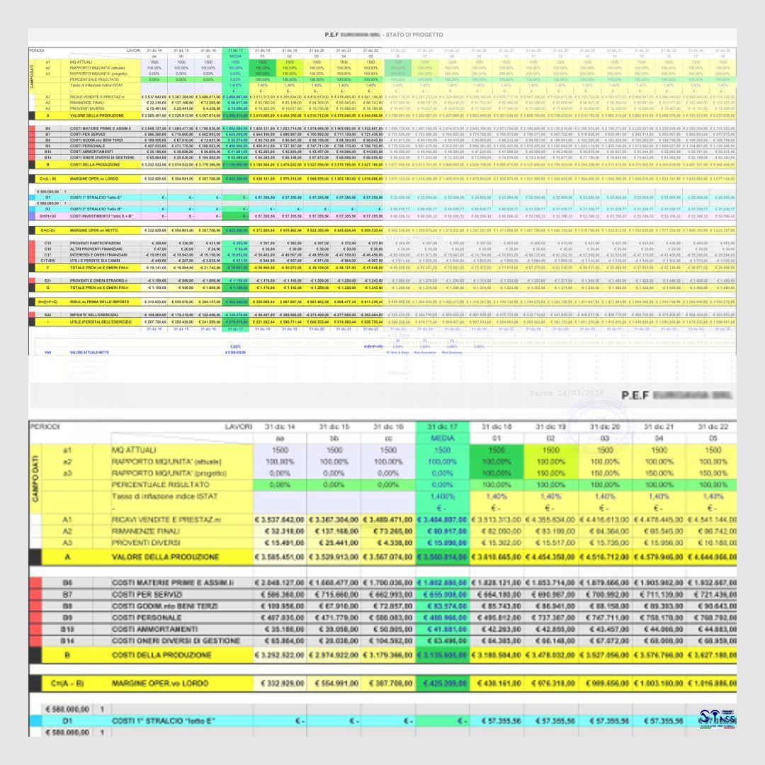 Analisi tecnica, economia e finanziaria, per individuare