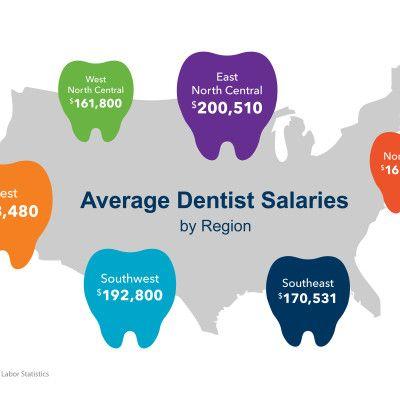 Dentist Salaries Vary Drastically by Region