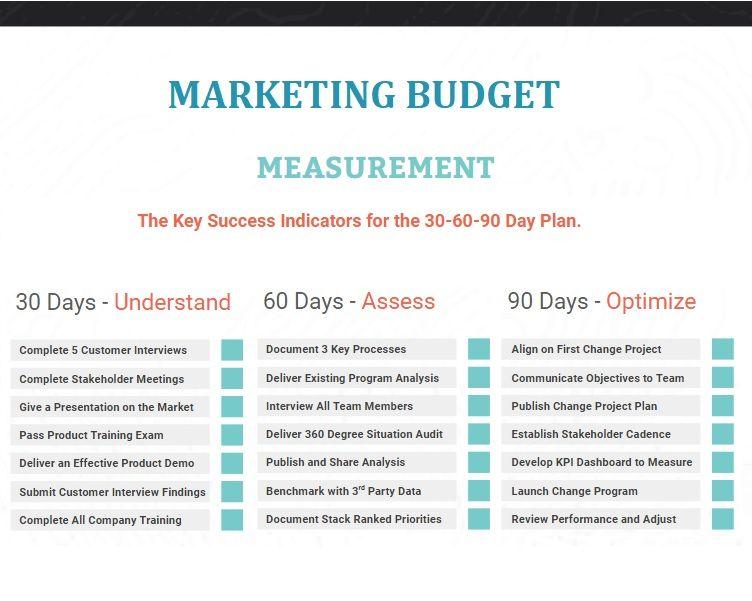 21+ Marketing Budget Templates Marketing budget, Budget