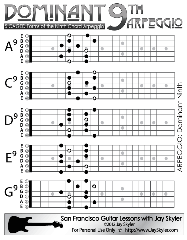 Dominant Ninth 9th Guitar Chord Arpeggio Scale Based Patterns